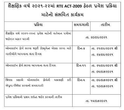 First Round RTE Gujarat Admission 2021